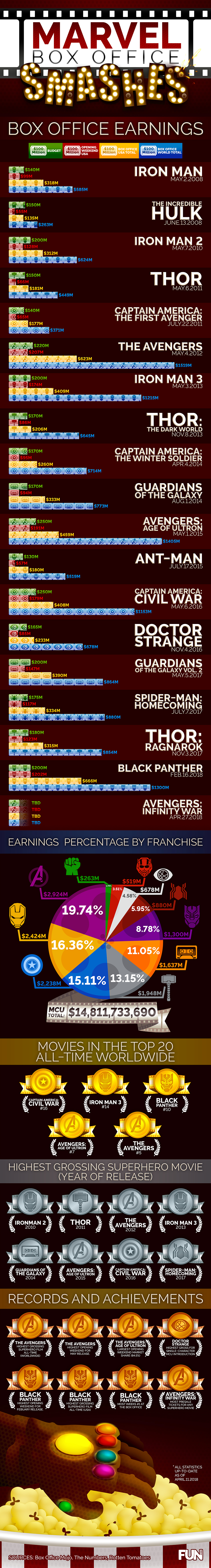 MCU Box Office Infographic