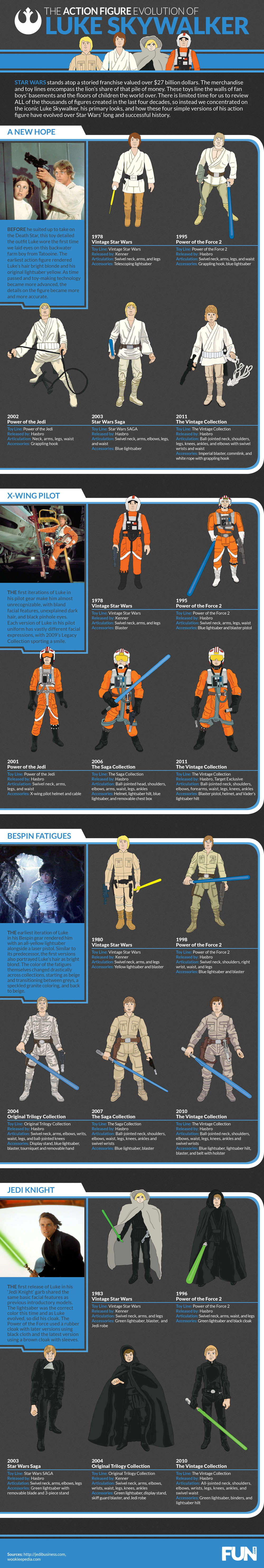 Evolution of Luke Skywalker Action Figure Infographic