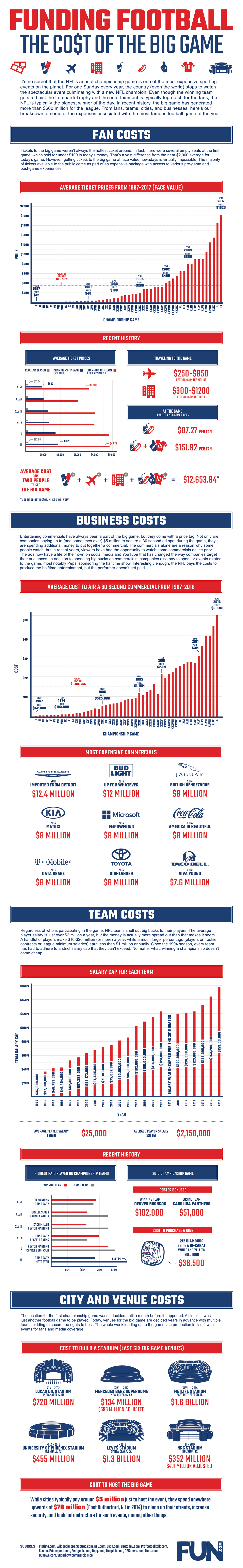 Funding Football Infographic