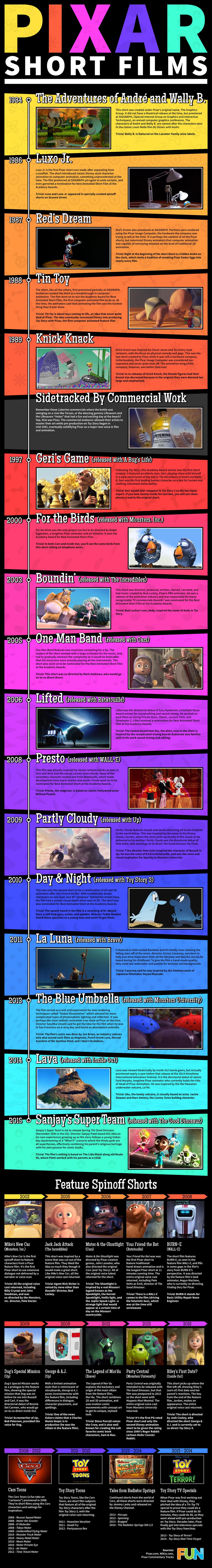 Pixar Short Films Timeline Infographic