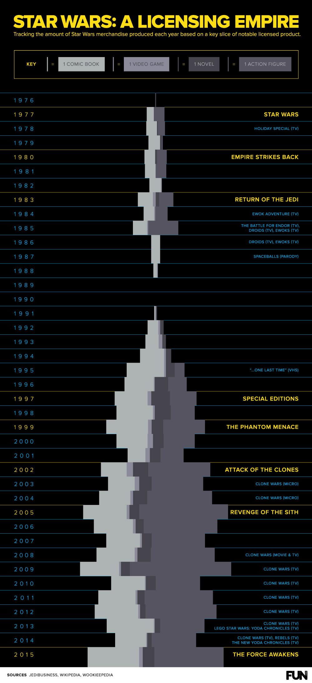 Star Wars Merchandise Infographic