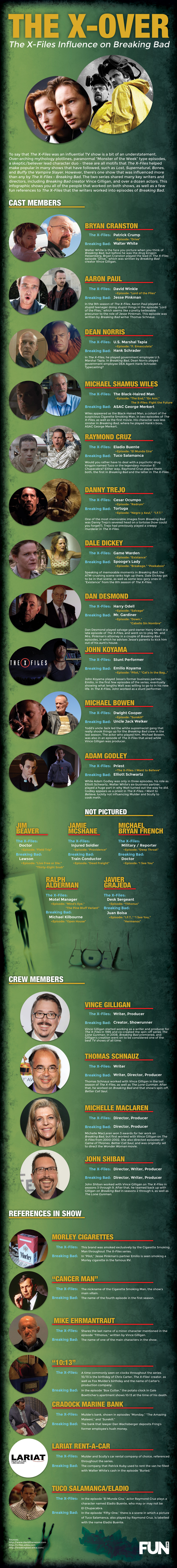 The X-Files and Breaking Bad Connection Infographic
