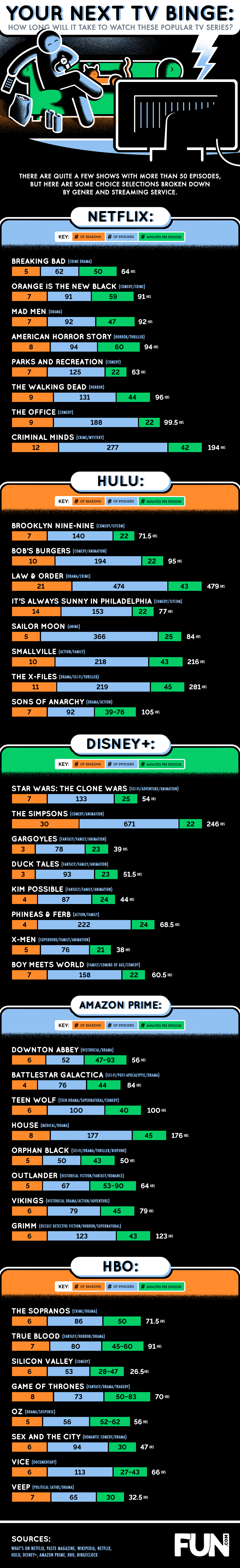 How Long Will it Take to Watch These Popular TV Series?