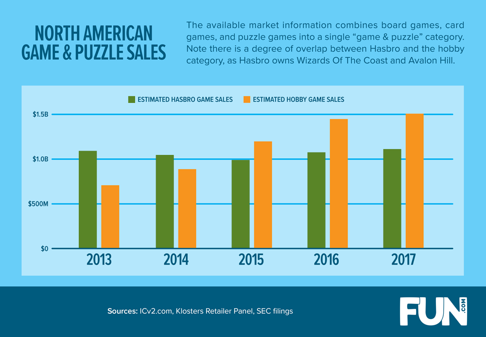 North American Game & Puzzle Sales