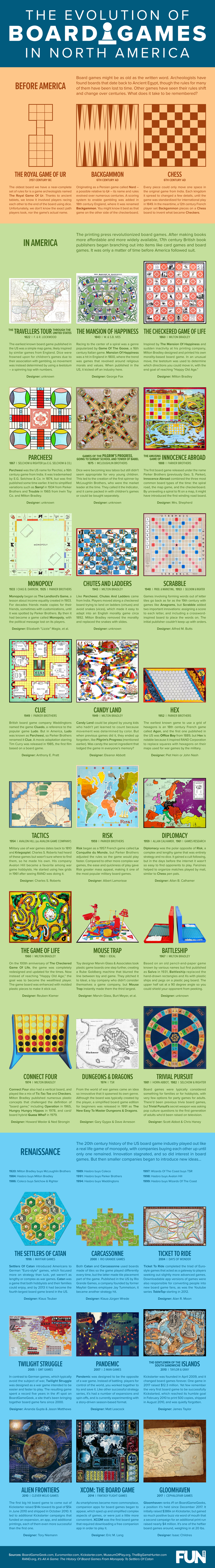 The Evolution of Board Games in North America [Infographic]